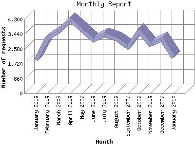 Monthly Report: Number of requests by Month.