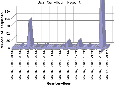 Quarter-Hour Report: Number of requests by Quarter-Hour.